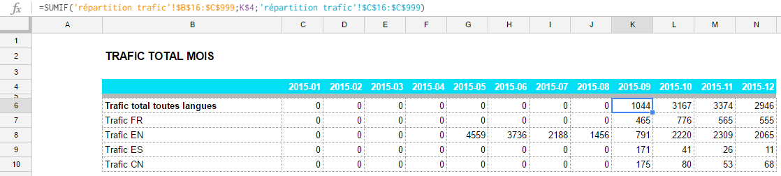 We use the function sumif in order to get all traffic from September