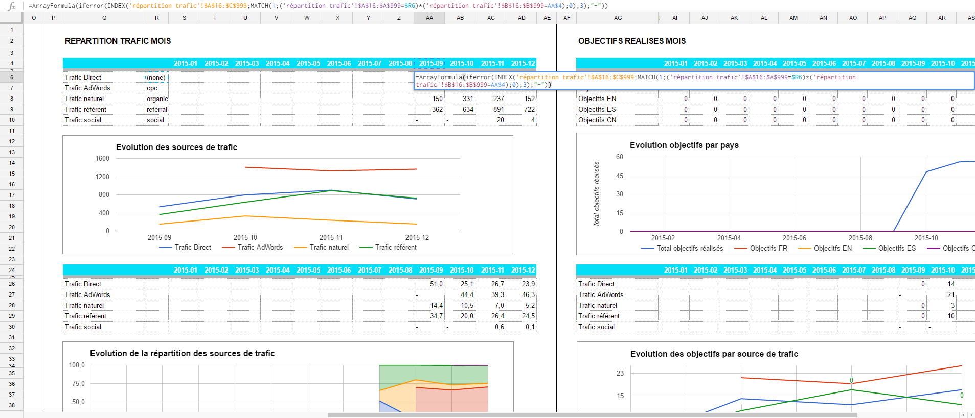 We use a combination of Index and Match to get raw data from Analytics and present them in ergonomic view